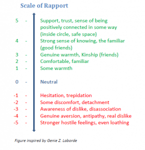Enthuse_scale of rapport in relationships