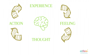 How our brains work
